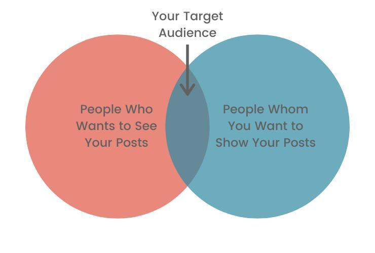 Social Media Marketing Strategies - Target Audience